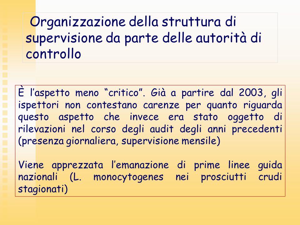 Organizzazione della struttura di supervisione da parte delle autorità di controllo È laspetto meno critico. Già a partire dal 2003, gli ispettori non
