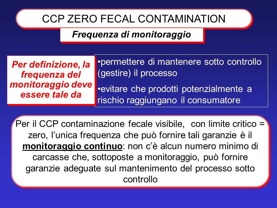 permettere di mantenere sotto controllo (gestire) il processo evitare che prodotti potenzialmente a rischio raggiungano il consumatore CCP ZERO FECAL