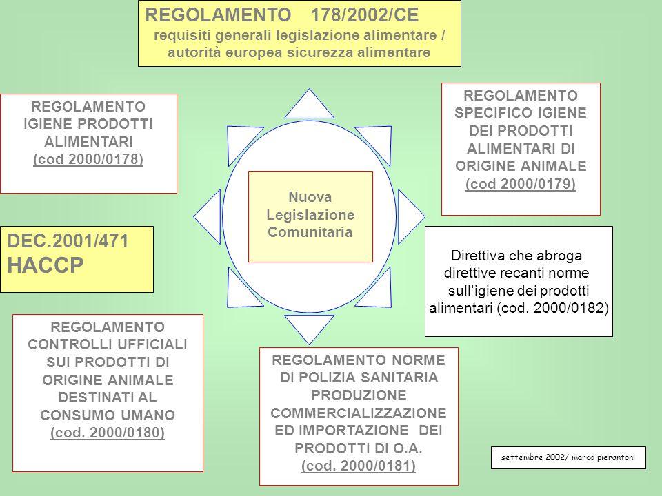 REGOLAMENTO IGIENE PRODOTTI ALIMENTARI (cod 2000/0178) REGOLAMENTO SPECIFICO IGIENE DEI PRODOTTI ALIMENTARI DI ORIGINE ANIMALE (cod 2000/0179) REGOLAM