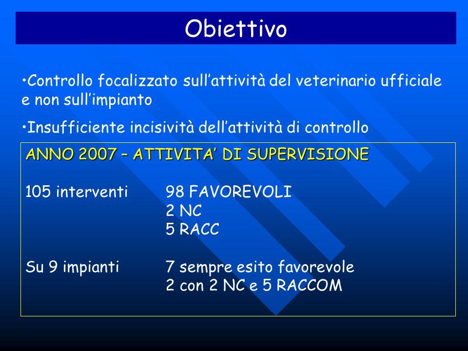 Obiettivo Controllo focalizzato sullattività del veterinario ufficiale e non sullimpianto Insufficiente incisività dellattività di controllo ANNO 2007