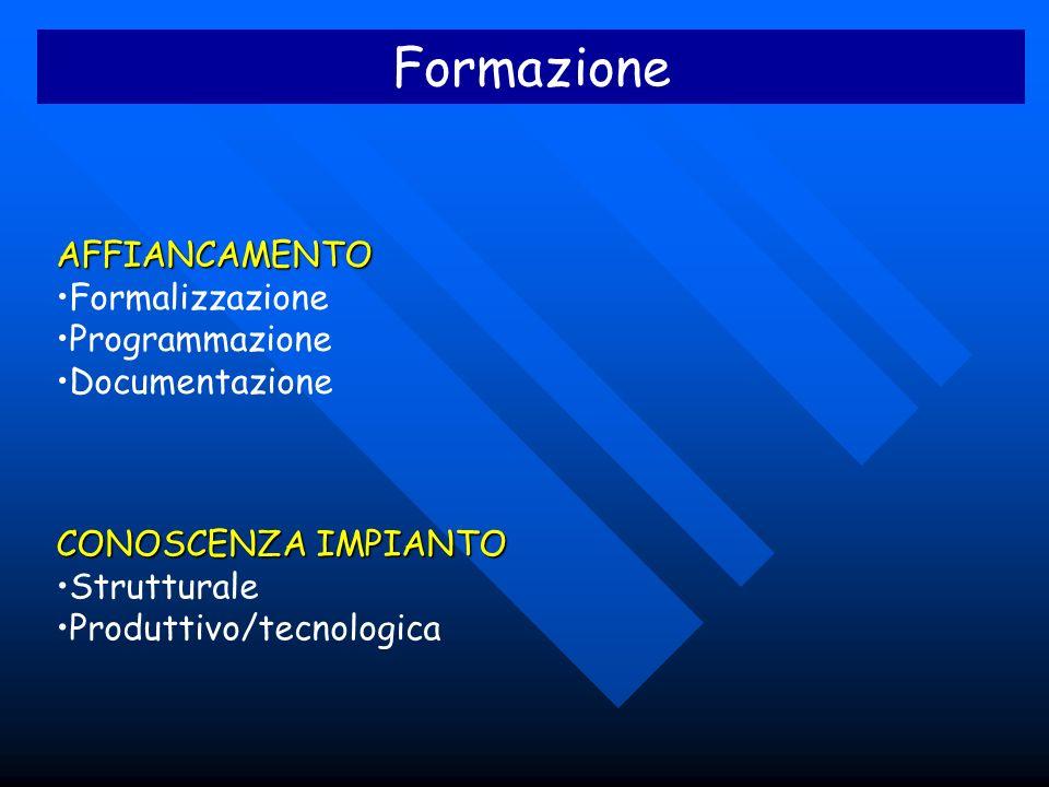 Formazione AFFIANCAMENTO Formalizzazione Programmazione Documentazione CONOSCENZA IMPIANTO Strutturale Produttivo/tecnologica
