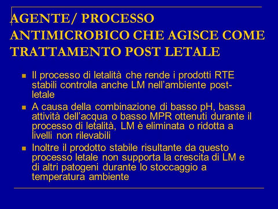 AGENTE/ PROCESSO ANTIMICROBICO CHE AGISCE COME TRATTAMENTO POST LETALE Il processo di letalità che rende i prodotti RTE stabili controlla anche LM nel