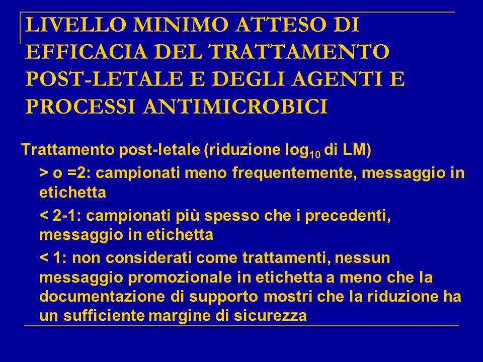 LIVELLO MINIMO ATTESO DI EFFICACIA DEL TRATTAMENTO POST-LETALE E DEGLI AGENTI E PROCESSI ANTIMICROBICI Trattamento post-letale (riduzione log 10 di LM