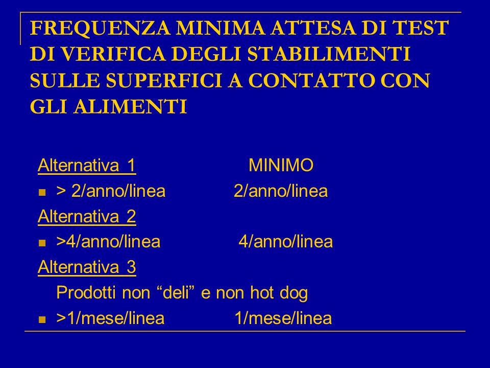 FREQUENZA MINIMA ATTESA DI TEST DI VERIFICA DEGLI STABILIMENTI SULLE SUPERFICI A CONTATTO CON GLI ALIMENTI Alternativa 1 MINIMO > 2/anno/linea2/anno/l