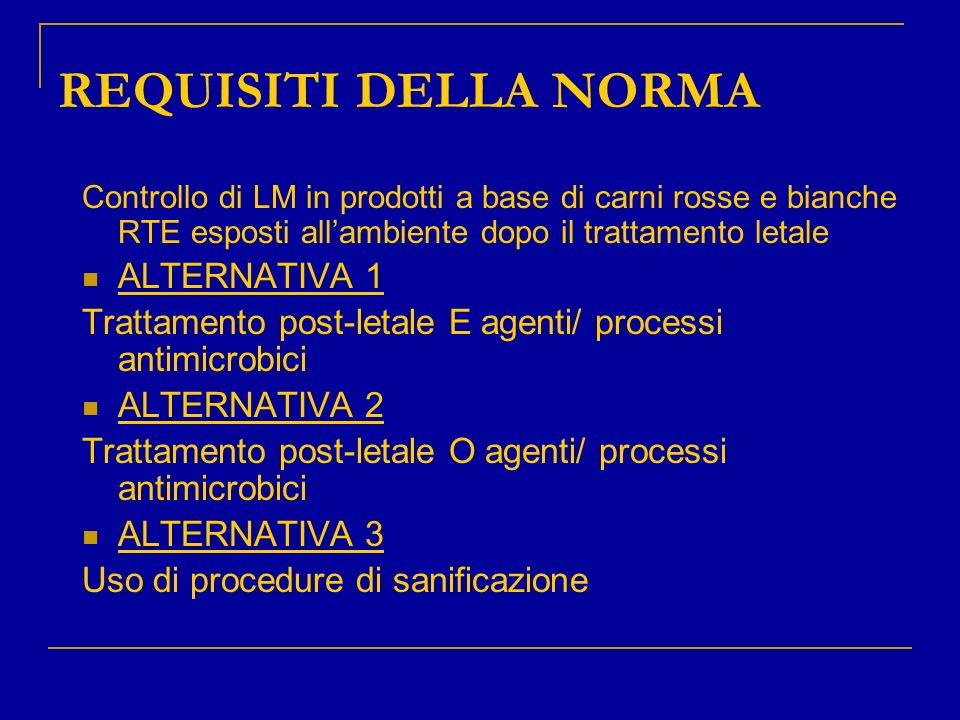 REQUISITI DELLA NORMA Controllo di LM in prodotti a base di carni rosse e bianche RTE esposti allambiente dopo il trattamento letale ALTERNATIVA 1 Tra