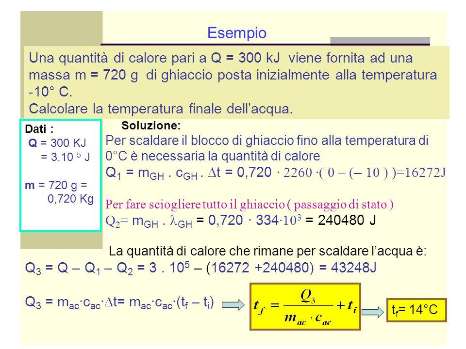 La quantità di calore che rimane per scaldare lacqua è: Q 3 = Q – Q 1 – Q 2 = 3. 10 5 – (16272 +240480) = 43248J Q 3 = m ac ·c ac · t= m ac ·c ac ·(t