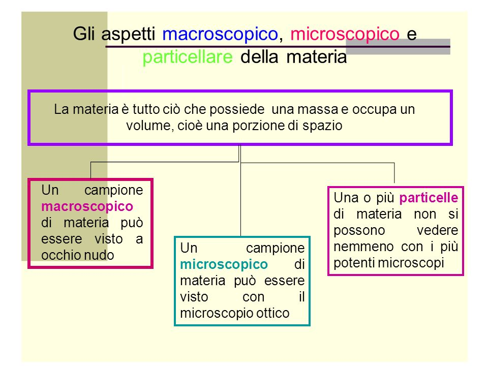 Un campione macroscopico di materia può essere visto a occhio nudo Gli aspetti macroscopico, microscopico e particellare della materia La materia è tu