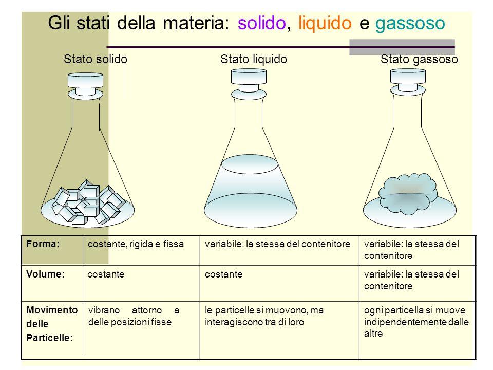 Gli stati della materia: solido, liquido e gassoso Forma: costante, rigida e fissavariabile: la stessa del contenitore Volume: costantecostantevariabi