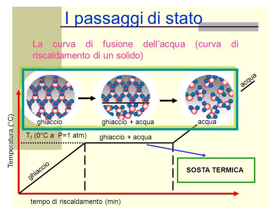 I passaggi di stato Temperatura (°C) tempo di riscaldamento (min) T f (0°C a P=1 atm) ghiaccio ghiaccio + acqua acqua La curva di fusione dellacqua (c