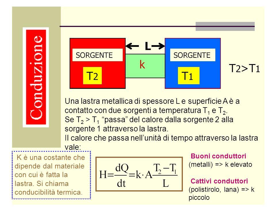 Una lastra metallica di spessore L e superficie A è a contatto con due sorgenti a temperatura T 1 e T 2. Se T 2 > T 1 passa del calore dalla sorgente