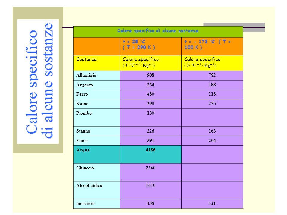 Calore specifico di alcune sostanze t = 25 °C ( T = 298 K ) t = - 173 °C ( T = 100 K ) SostanzaCalore specifico ( J· °C – 1 · Kg – 1 ) Calore specific