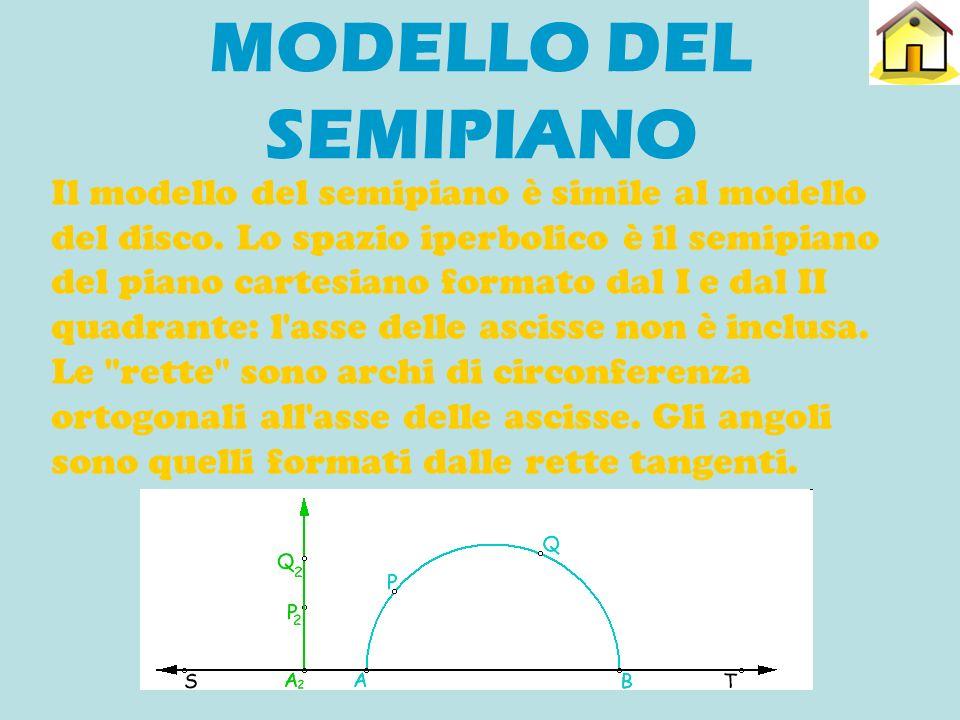MODELLO DEL SEMIPIANO Il modello del semipiano è simile al modello del disco. Lo spazio iperbolico è il semipiano del piano cartesiano formato dal I e