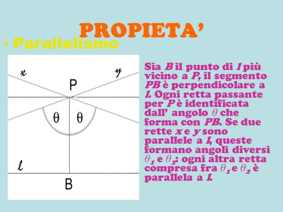 PROPIETA Sia B il punto di l più vicino a P, il segmento PB è perpendicolare a l. Ogni retta passante per P è identificata dall angolo θ che forma con
