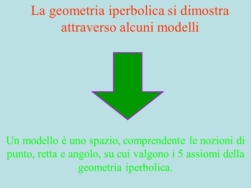 La geometria iperbolica si dimostra attraverso alcuni modelli Un modello è uno spazio, comprendente le nozioni di punto, retta e angolo, su cui valgon