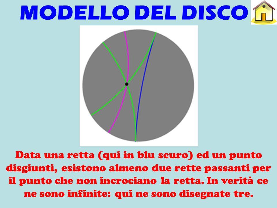 MODELLO DEL DISCO Data una retta (qui in blu scuro) ed un punto disgiunti, esistono almeno due rette passanti per il punto che non incrociano la retta