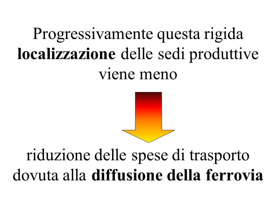 Progressivamente questa rigida localizzazione delle sedi produttive viene meno riduzione delle spese di trasporto dovuta alla diffusione della ferrovi