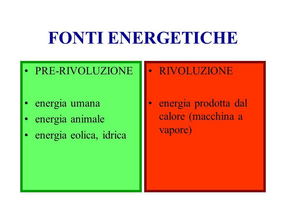 FONTI ENERGETICHE PRE-RIVOLUZIONE energia umana energia animale energia eolica, idrica RIVOLUZIONE energia prodotta dal calore (macchina a vapore)