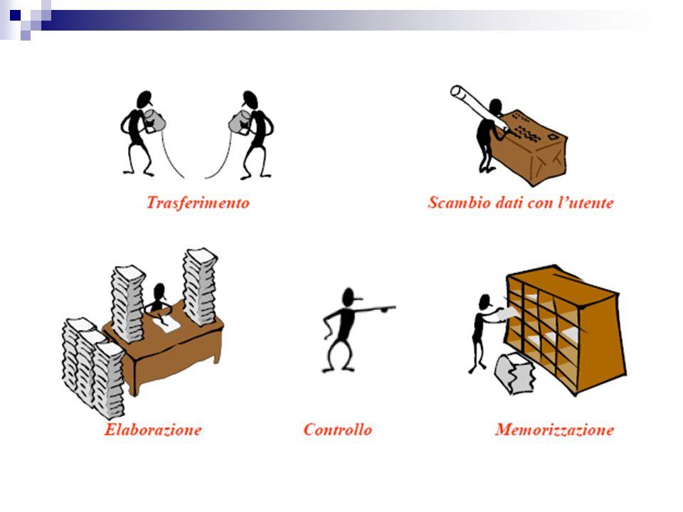 Il Termine computer deriva dal verbo inglese to compute contare, calcolare. Quando si parla di computer o calcolatore si intende un dispositivo elettr