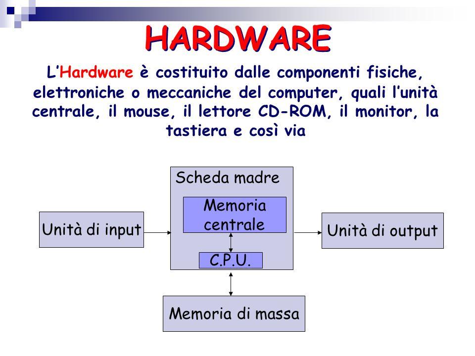 LHardware è costituito dalle componenti fisiche, elettroniche o meccaniche del computer, quali lunità centrale, il mouse, il lettore CD-ROM, il monitor, la tastiera e così via HARDWARE Unità di input Unità di output Memoria di massa Memoria centrale C.P.U.
