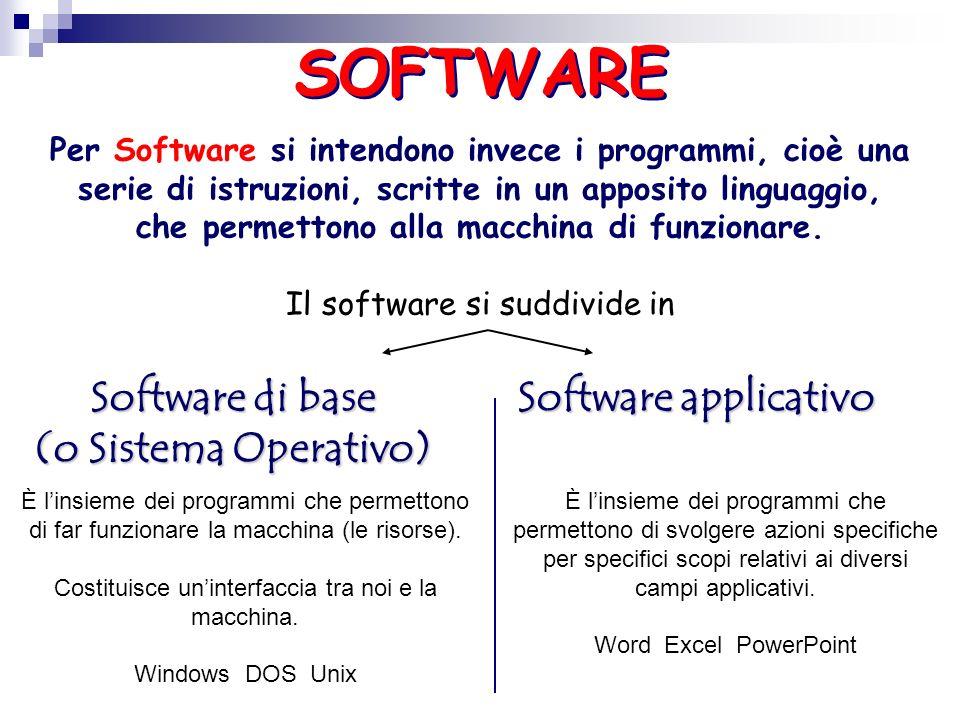 LHardware è costituito dalle componenti fisiche, elettroniche o meccaniche del computer, quali lunità centrale, il mouse, il lettore CD-ROM, il monito