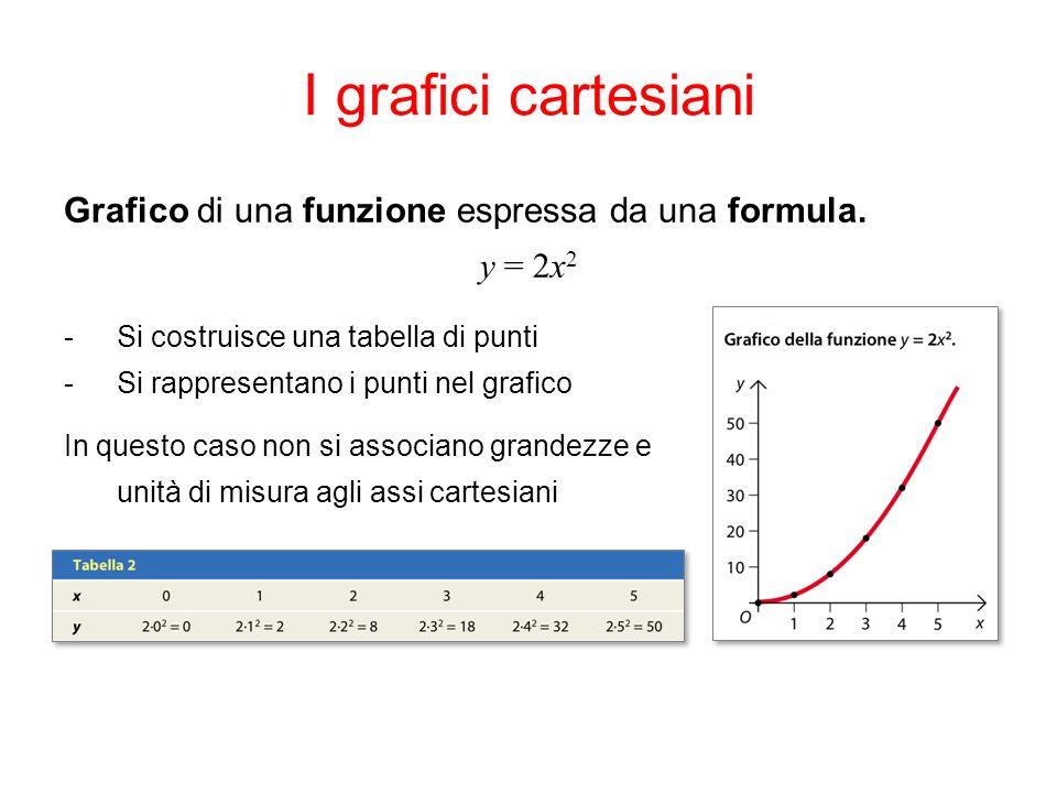 I grafici cartesiani Grafico di una funzione espressa da una formula. y = 2x 2 -Si costruisce una tabella di punti -Si rappresentano i punti nel grafi