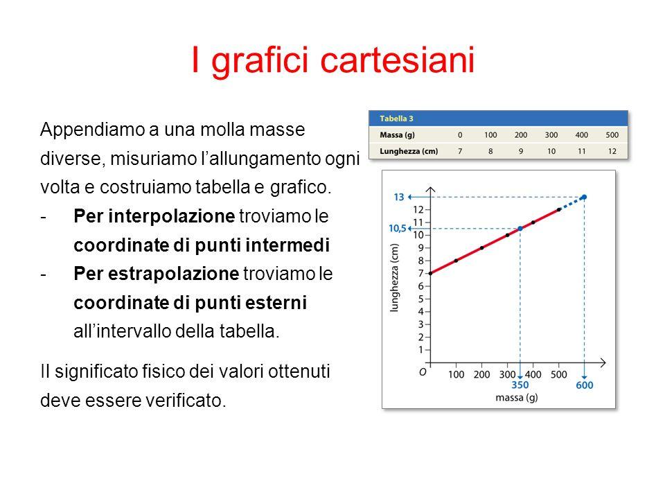 I grafici cartesiani Appendiamo a una molla masse diverse, misuriamo lallungamento ogni volta e costruiamo tabella e grafico. -Per interpolazione trov