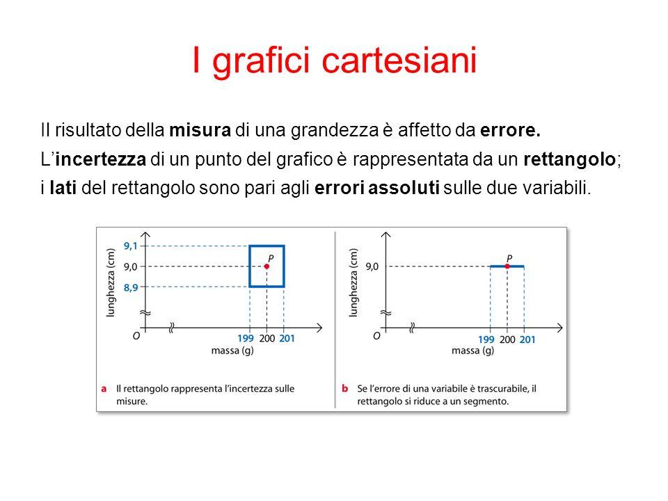 I grafici cartesiani Il risultato della misura di una grandezza è affetto da errore. Lincertezza di un punto del grafico è rappresentata da un rettang