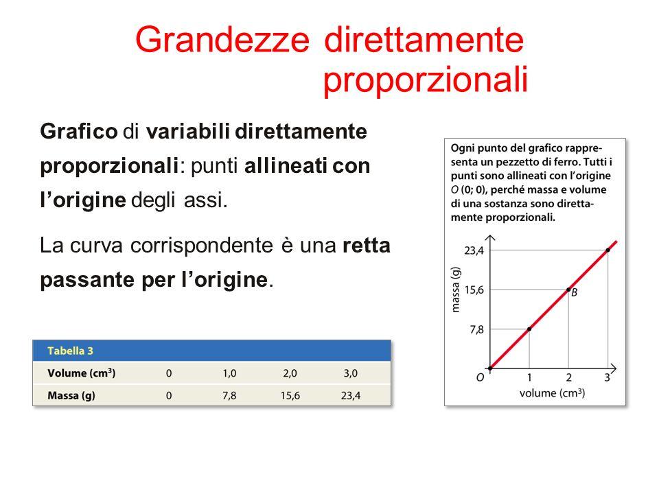 Grandezze direttamente proporzionali Grafico di variabili direttamente proporzionali: punti allineati con lorigine degli assi. La curva corrispondente