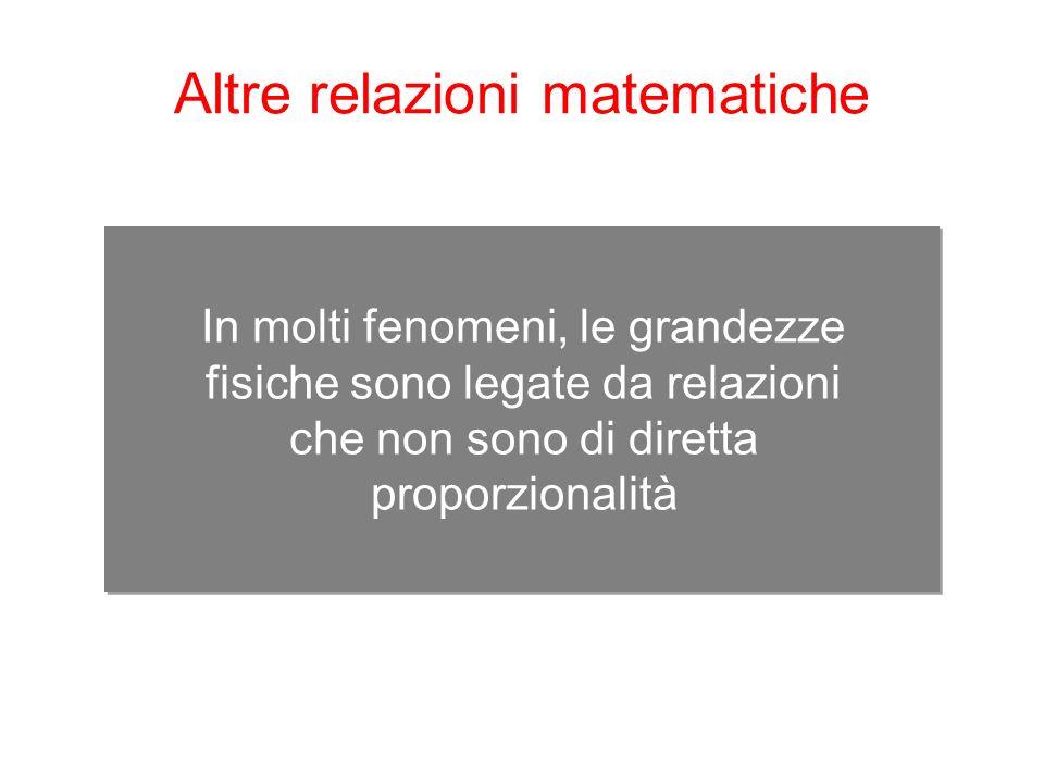 In molti fenomeni, le grandezze fisiche sono legate da relazioni che non sono di diretta proporzionalità Altre relazioni matematiche