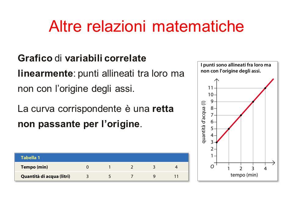 Altre relazioni matematiche Grafico di variabili correlate linearmente: punti allineati tra loro ma non con lorigine degli assi. La curva corrisponden