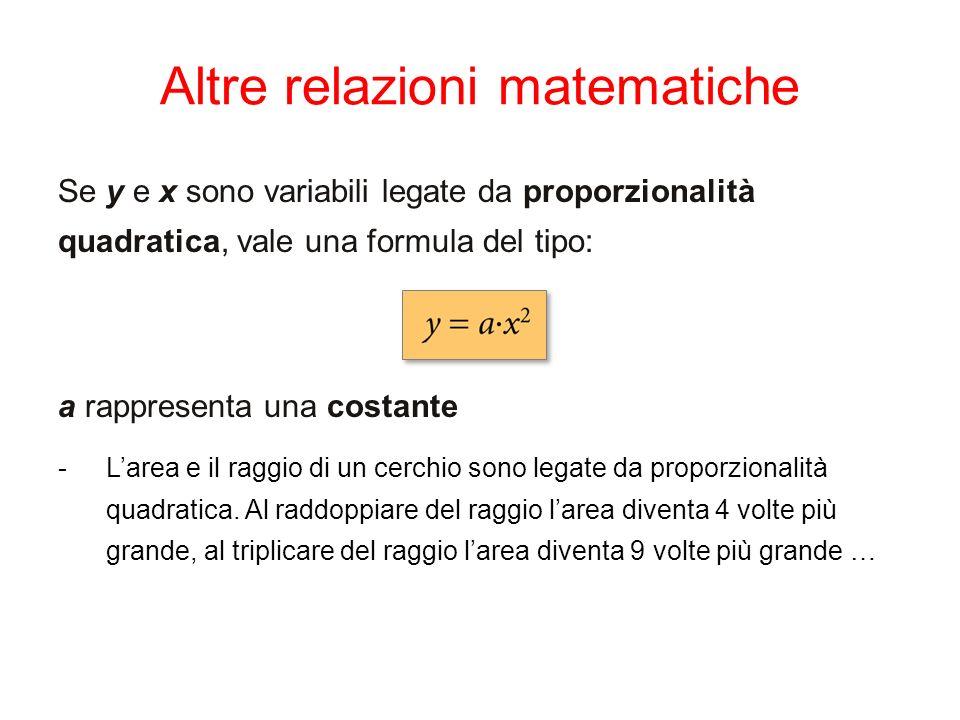Altre relazioni matematiche Se y e x sono variabili legate da proporzionalità quadratica, vale una formula del tipo: a rappresenta una costante -Larea