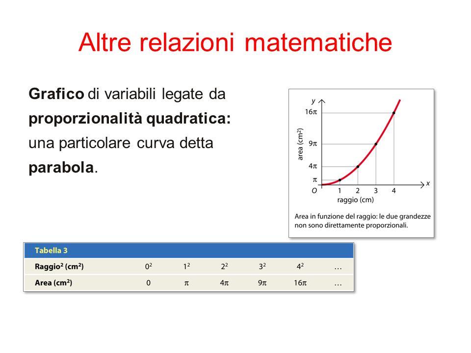 Altre relazioni matematiche Grafico di variabili legate da proporzionalità quadratica: una particolare curva detta parabola.