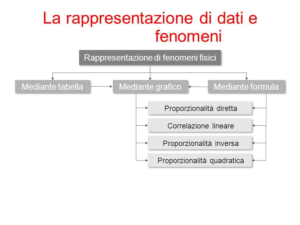 La rappresentazione di dati e fenomeni Rappresentazione di fenomeni fisici Mediante tabella Proporzionalità diretta Mediante formula Mediante grafico