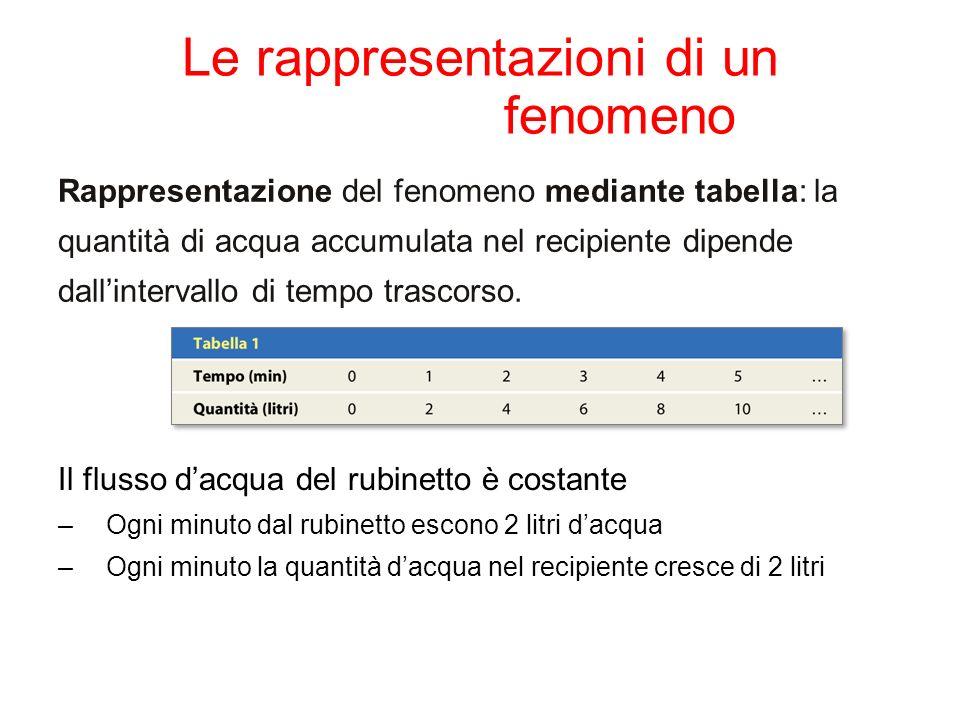Le rappresentazioni di un fenomeno Rappresentazione del fenomeno mediante tabella: la quantità di acqua accumulata nel recipiente dipende dallinterval