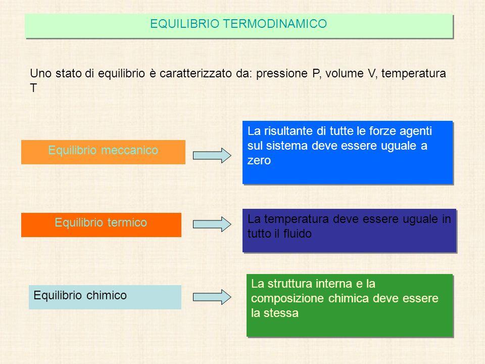 EQUILIBRIO TERMODINAMICO Uno stato di equilibrio è caratterizzato da: pressione P, volume V, temperatura T Equilibrio meccanico La risultante di tutte