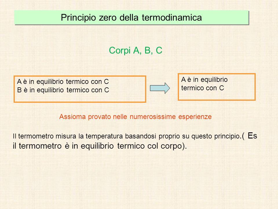 Principio zero della termodinamica Corpi A, B, C A è in equilibrio termico con C B è in equilibrio termico con C A è in equilibrio termico con C Assio