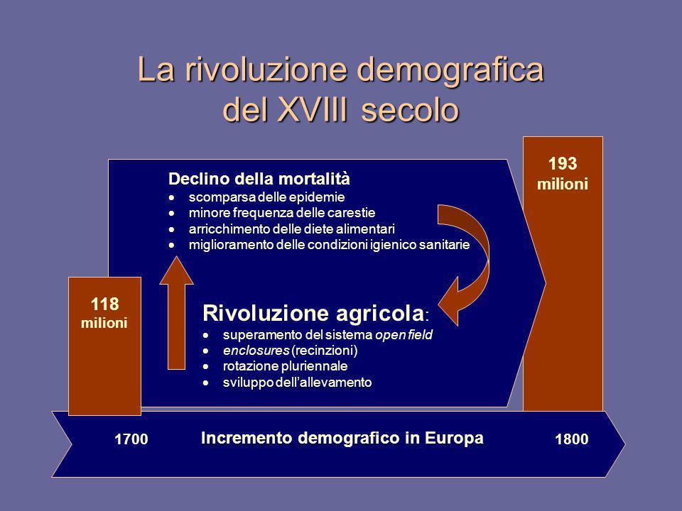 193 milioni La rivoluzione demografica del XVIII secolo Declino della mortalità scomparsa delle epidemie minore frequenza delle carestie arricchimento