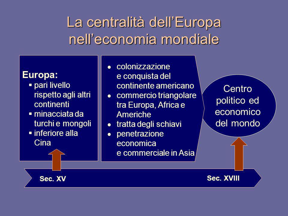 Centro politico ed economico del mondo La centralità dellEuropa nelleconomia mondiale Sec. XV Sec. XVIII Europa: pari livello rispetto agli altri cont