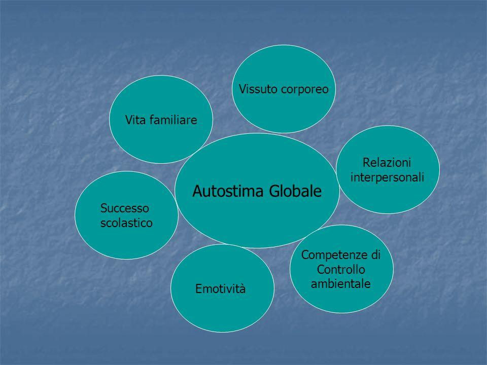 Autostima Globale Vita familiare Successo scolastico Emotività Competenze di Controllo ambientale Relazioni interpersonali Vissuto corporeo