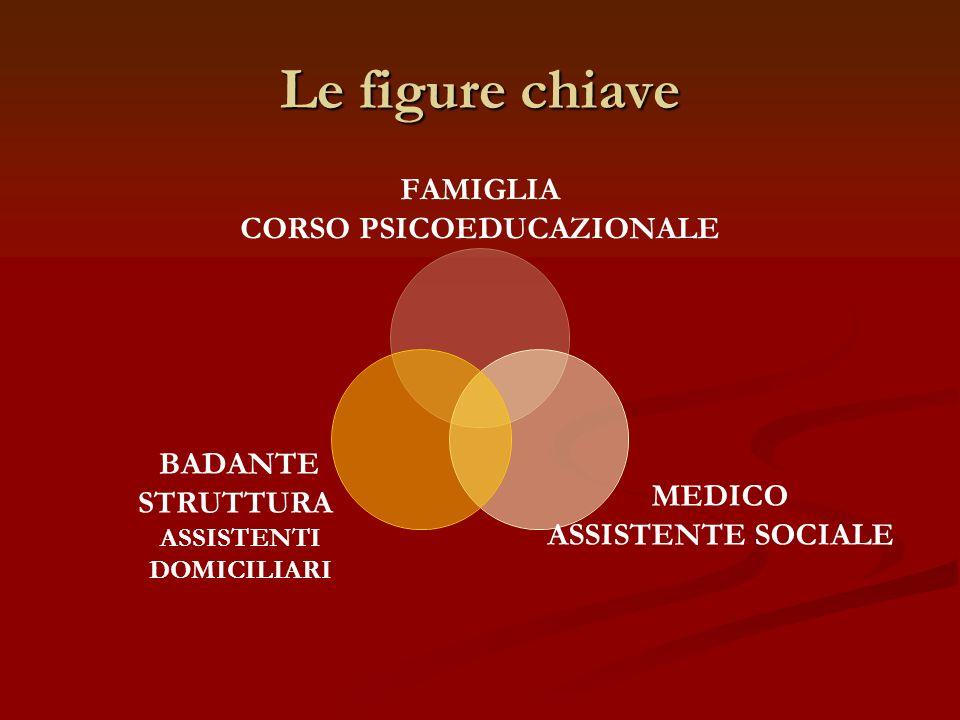 Le figure chiave FAMIGLIA CORSO PSICOEDUCAZIONALE MEDICO ASSISTENTE SOCIALE BADANTE STRUTTURA ASSISTENTI DOMICILIARI