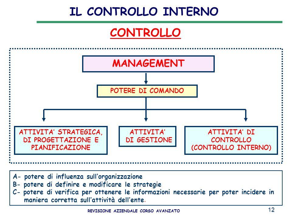 12 IL CONTROLLO INTERNO REVISIONE AZIENDALE CORSO AVANZATO MANAGEMENT POTERE DI COMANDO ATTIVITA STRATEGICA, DI PROGETTAZIONE E PIANIFICAZIONE ATTIVIT
