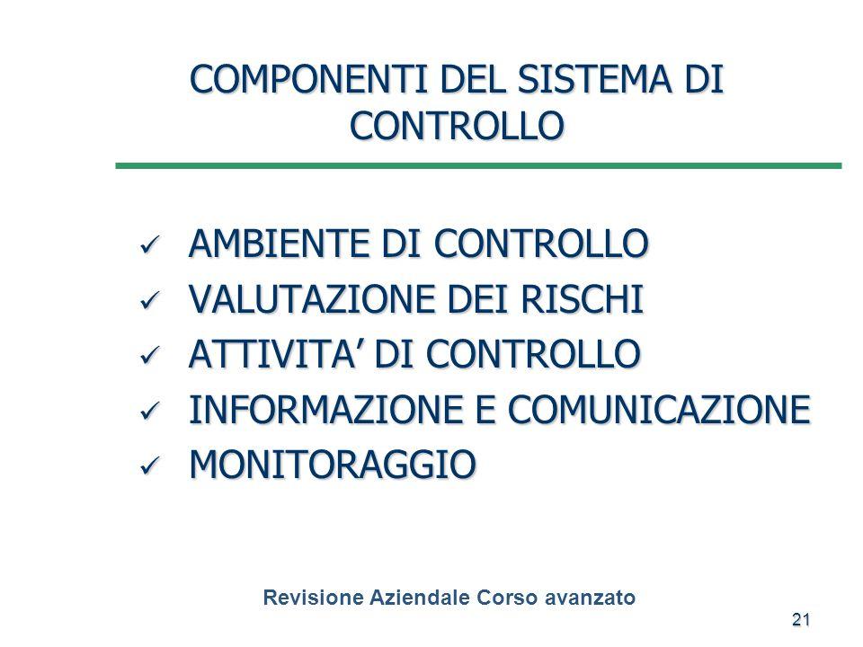 21 COMPONENTI DEL SISTEMA DI CONTROLLO AMBIENTE DI CONTROLLO AMBIENTE DI CONTROLLO VALUTAZIONE DEI RISCHI VALUTAZIONE DEI RISCHI ATTIVITA DI CONTROLLO