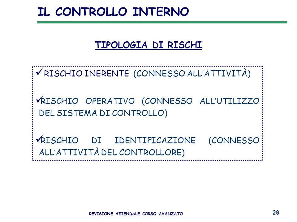 29 RISCHIO INERENTE (CONNESSO ALLATTIVITÀ) RISCHIO OPERATIVO (CONNESSO ALLUTILIZZO DEL SISTEMA DI CONTROLLO) RISCHIO DI IDENTIFICAZIONE (CONNESSO ALLA