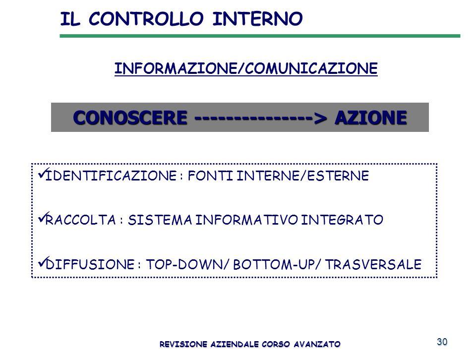 30 INFORMAZIONE/COMUNICAZIONE CONOSCERE ---------------> AZIONE IDENTIFICAZIONE : FONTI INTERNE/ESTERNE RACCOLTA : SISTEMA INFORMATIVO INTEGRATO DIFFU