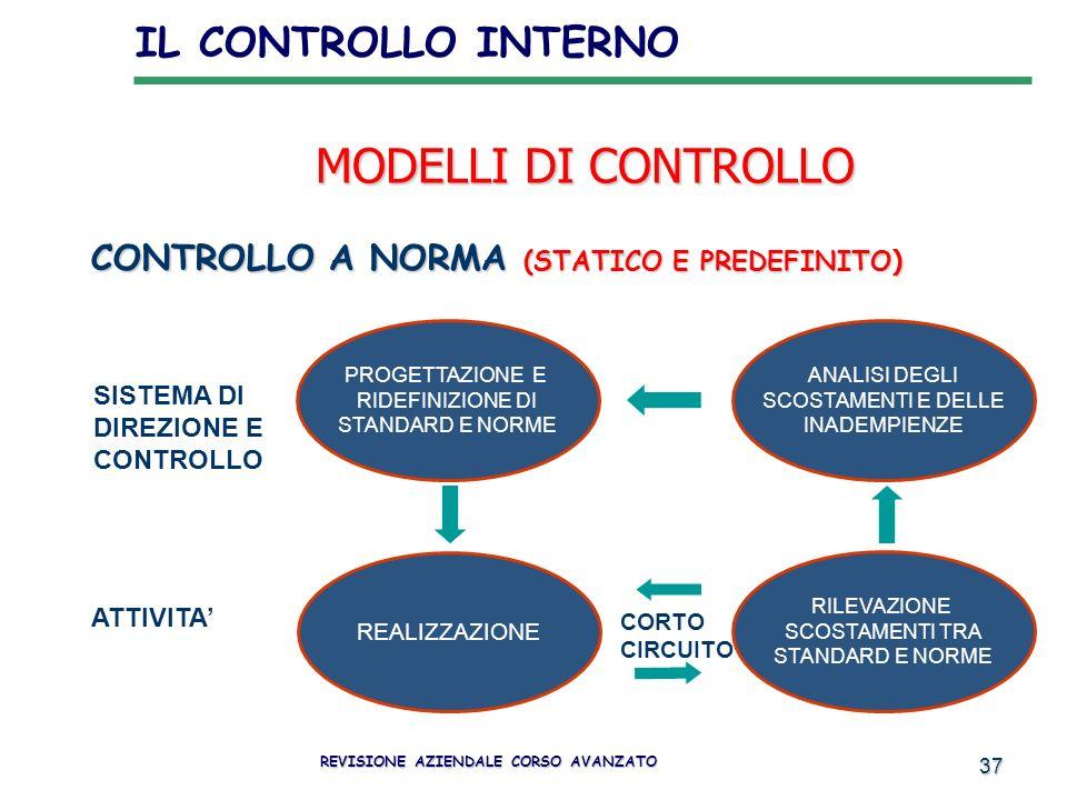 37 MODELLI DI CONTROLLO CONTROLLO A NORMA (STATICO E PREDEFINITO ) PROGETTAZIONE E RIDEFINIZIONE DI STANDARD E NORME SISTEMA DI DIREZIONE E CONTROLLO