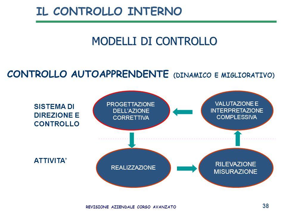 38 MODELLI DI CONTROLLO CONTROLLO AUTOAPPRENDENTE (DINAMICO E MIGLIORATIVO) PROGETTAZIONE DELLAZIONE CORRETTIVA SISTEMA DI DIREZIONE E CONTROLLO ATTIV