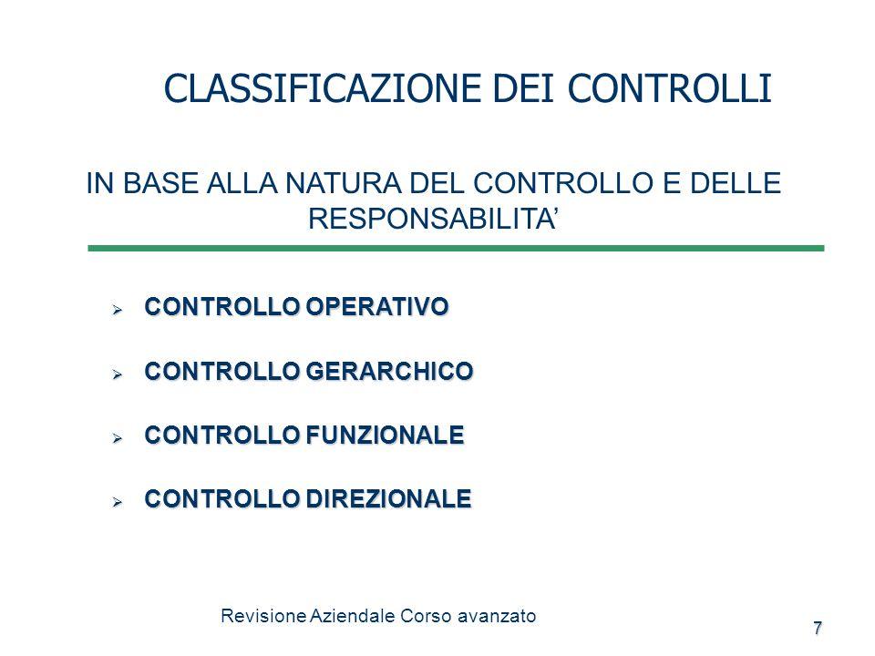 38 MODELLI DI CONTROLLO CONTROLLO AUTOAPPRENDENTE (DINAMICO E MIGLIORATIVO) PROGETTAZIONE DELLAZIONE CORRETTIVA SISTEMA DI DIREZIONE E CONTROLLO ATTIVITA REALIZZAZIONE RILEVAZIONE MISURAZIONE VALUTAZIONE E INTERPRETAZIONE COMPLESSIVA IL CONTROLLO INTERNO REVISIONE AZIENDALE CORSO AVANZATO