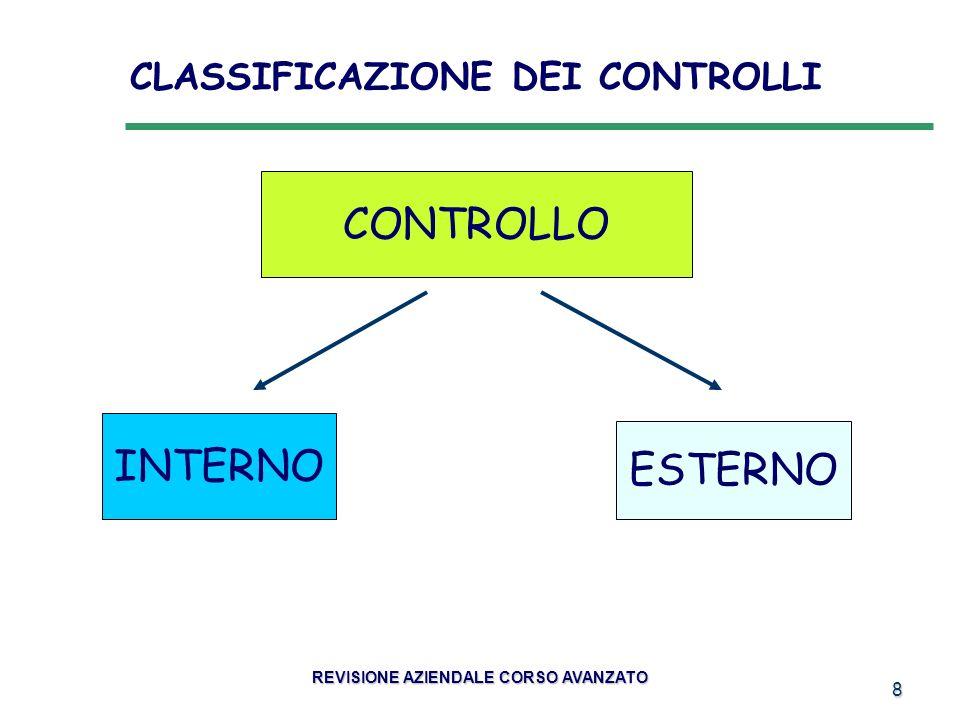 29 RISCHIO INERENTE (CONNESSO ALLATTIVITÀ) RISCHIO OPERATIVO (CONNESSO ALLUTILIZZO DEL SISTEMA DI CONTROLLO) RISCHIO DI IDENTIFICAZIONE (CONNESSO ALLATTIVITÀ DEL CONTROLLORE) IL CONTROLLO INTERNO REVISIONE AZIENDALE CORSO AVANZATO TIPOLOGIA DI RISCHI
