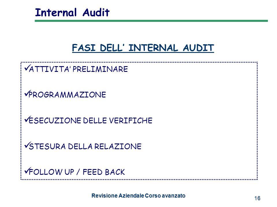 16 FASI DELL INTERNAL AUDIT ATTIVITA PRELIMINARE PROGRAMMAZIONE ESECUZIONE DELLE VERIFICHE STESURA DELLA RELAZIONE FOLLOW UP / FEED BACK Internal Audi