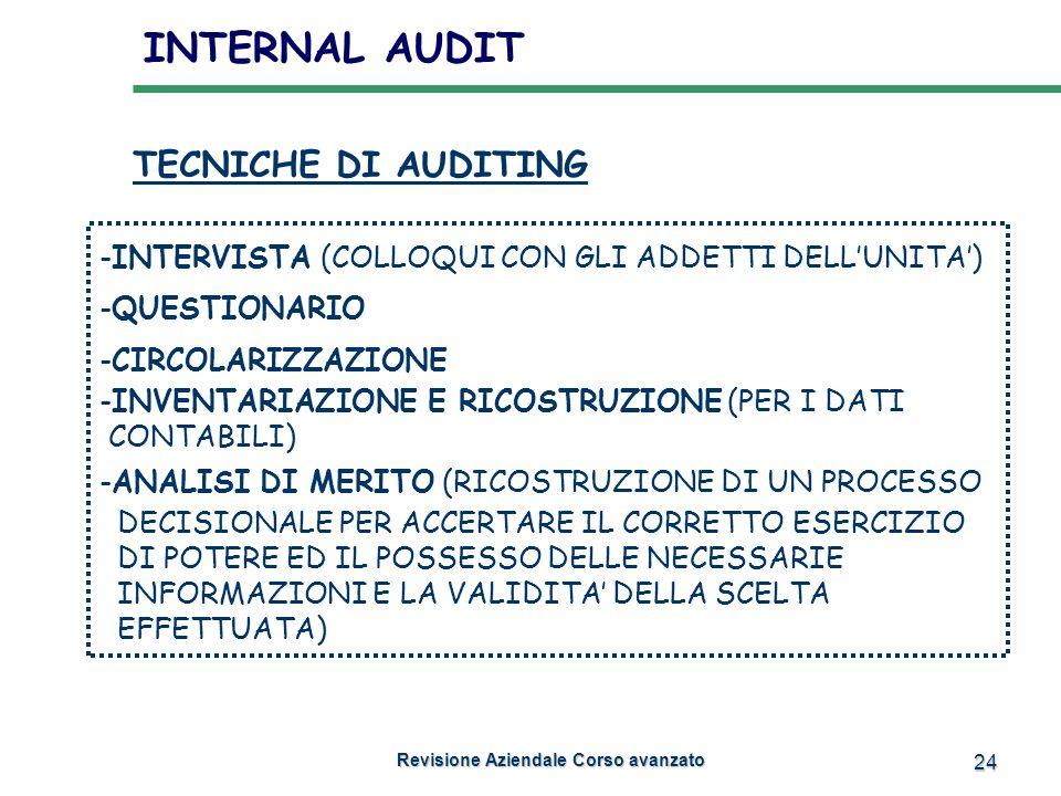 24 INTERNAL AUDIT Revisione Aziendale Corso avanzato Revisione Aziendale Corso avanzato TECNICHE DI AUDITING -INTERVISTA (COLLOQUI CON GLI ADDETTI DEL